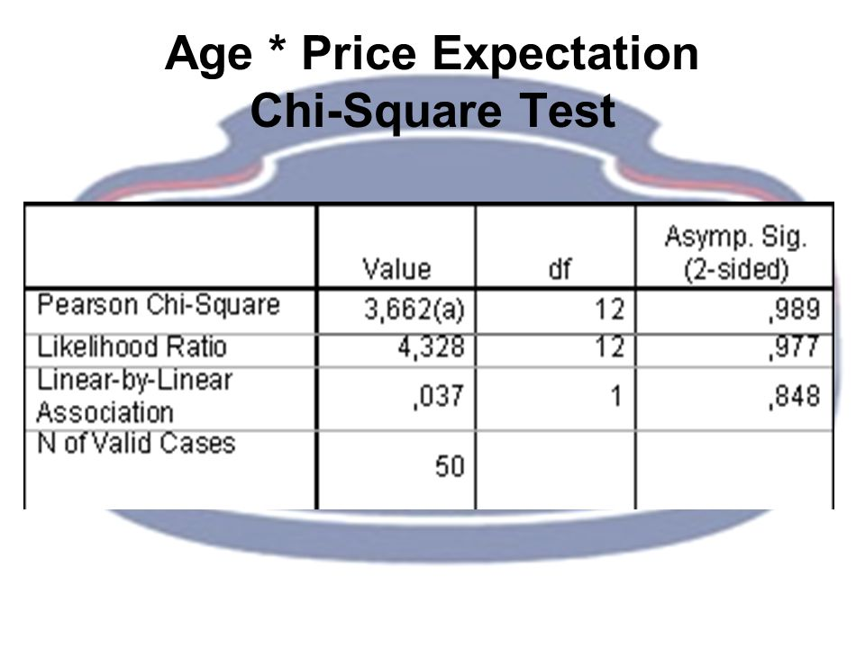 Age * Price Expectation Chi-Square Test