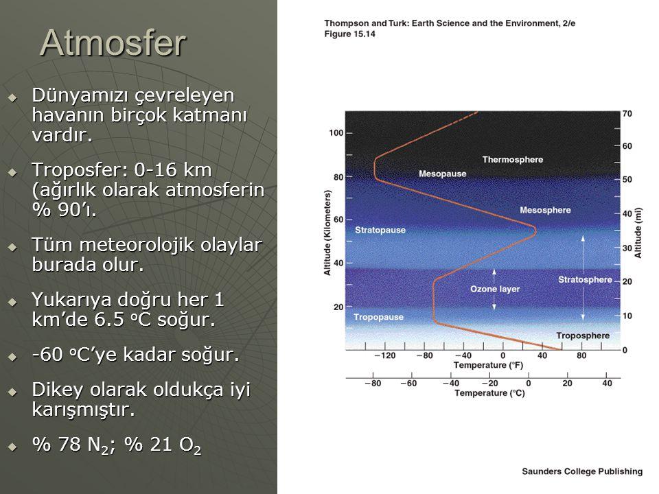 Atmosfer Dünyamızı çevreleyen havanın birçok katmanı vardır.