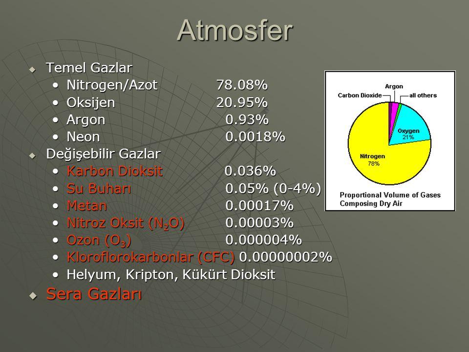 Atmosfer Sera Gazları Temel Gazlar Nitrogen/Azot 78.08% Oksijen 20.95%