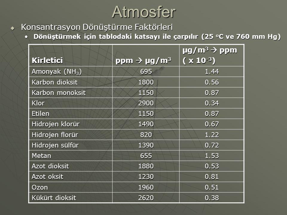 Atmosfer Konsantrasyon Dönüştürme Faktörleri Kirletici ppm  µg/m3