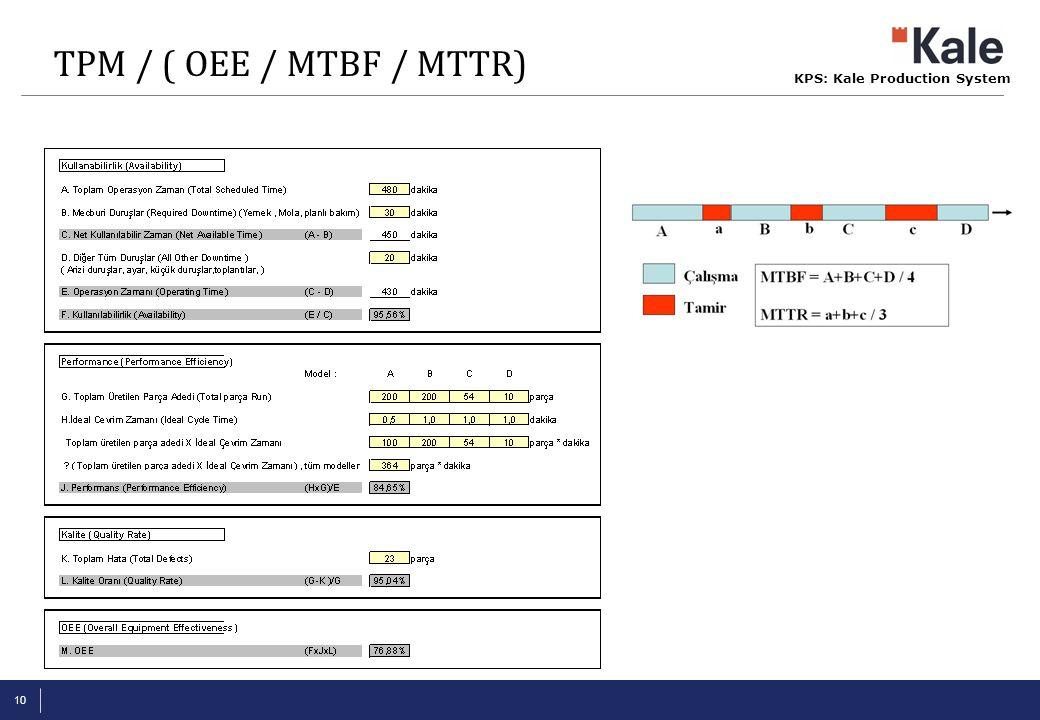 TPM / ( OEE / MTBF / MTTR)