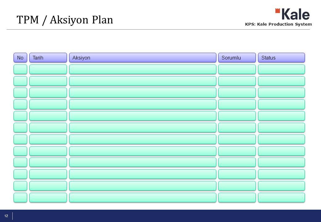 TPM / Aksiyon Plan Tarih Aksiyon Sorumlu Status No