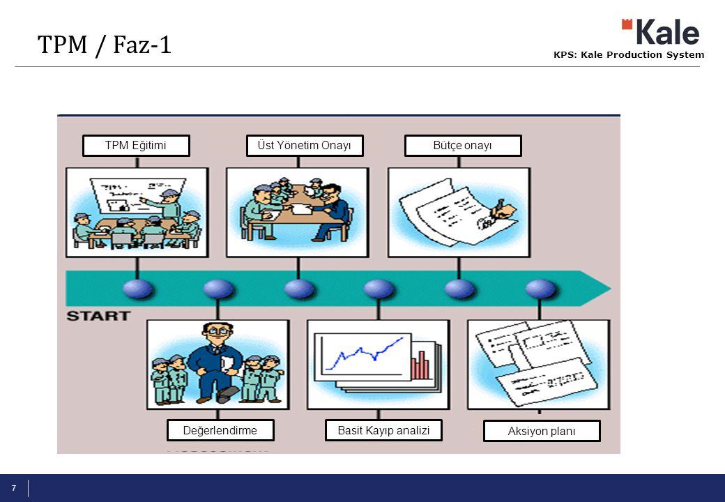 TPM / Faz-1 TPM Eğitimi Değerlendirme Üst Yönetim Onayı