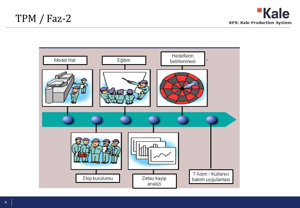 TPM / Faz-2 Model Hat Ekip kurulumu Eğitim Detay kayıp analizi