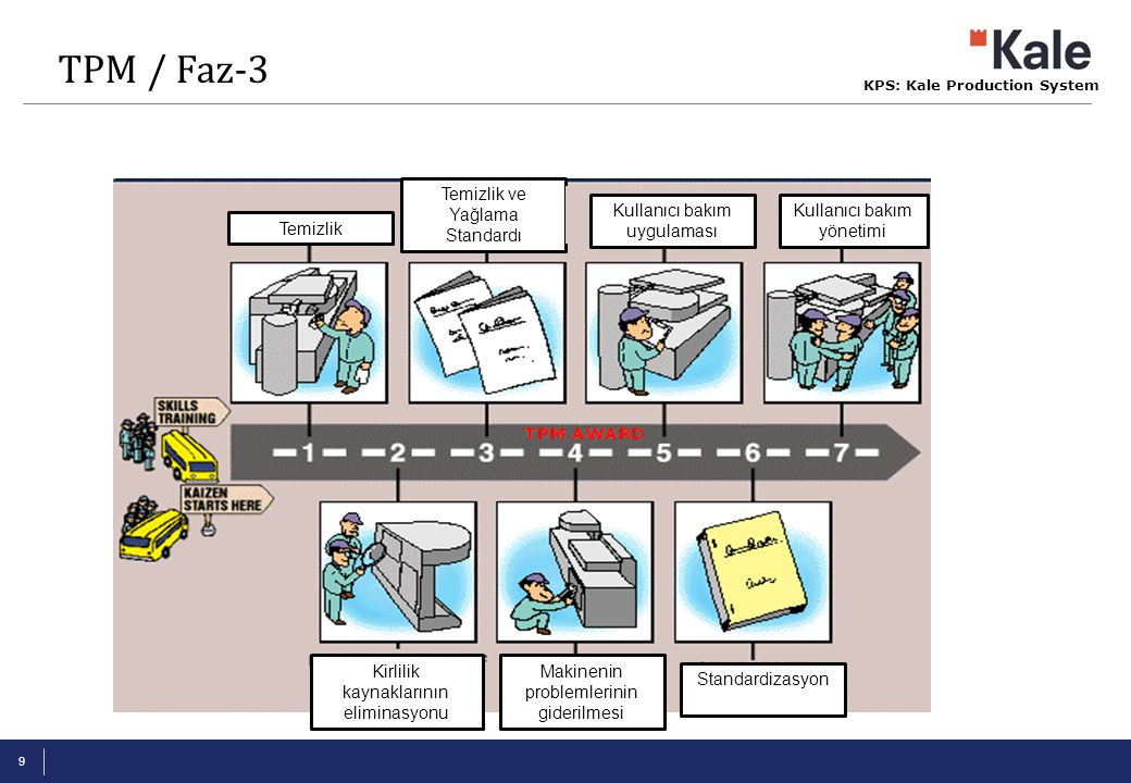 TPM / Faz-3 Temizlik ve Yağlama Standardı Kullanıcı bakım uygulaması