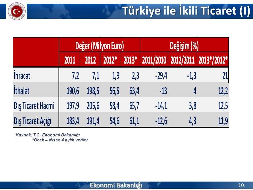 Türkiye ile İkili Ticaret (I)