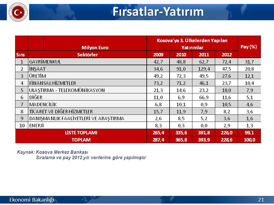 Fırsatlar-Yatırım Ekonomi Bakanlığı Kaynak: Kosova Merkez Bankası