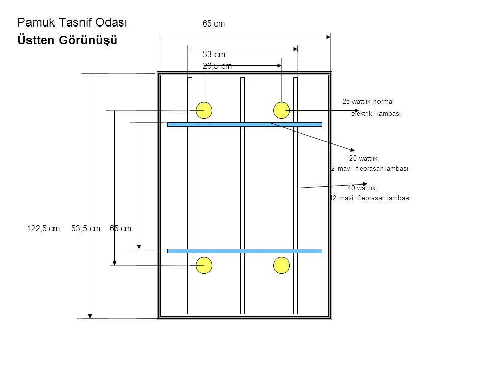 Pamuk Tasnif Odası 65 cm Üstten Görünüşü 33 cm 20,5 cm