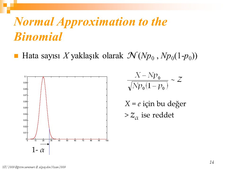 Normal Approximation to the Binomial