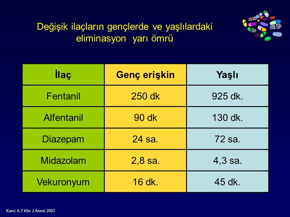 Değişik ilaçların gençlerde ve yaşlılardaki eliminasyon yarı ömrü