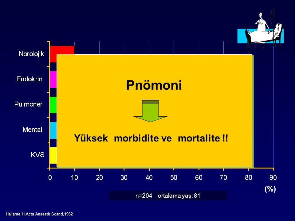 Yüksek morbidite ve mortalite !!