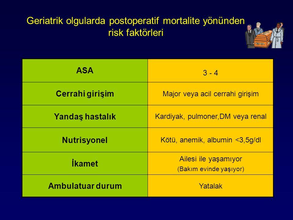 Geriatrik olgularda postoperatif mortalite yönünden risk faktörleri