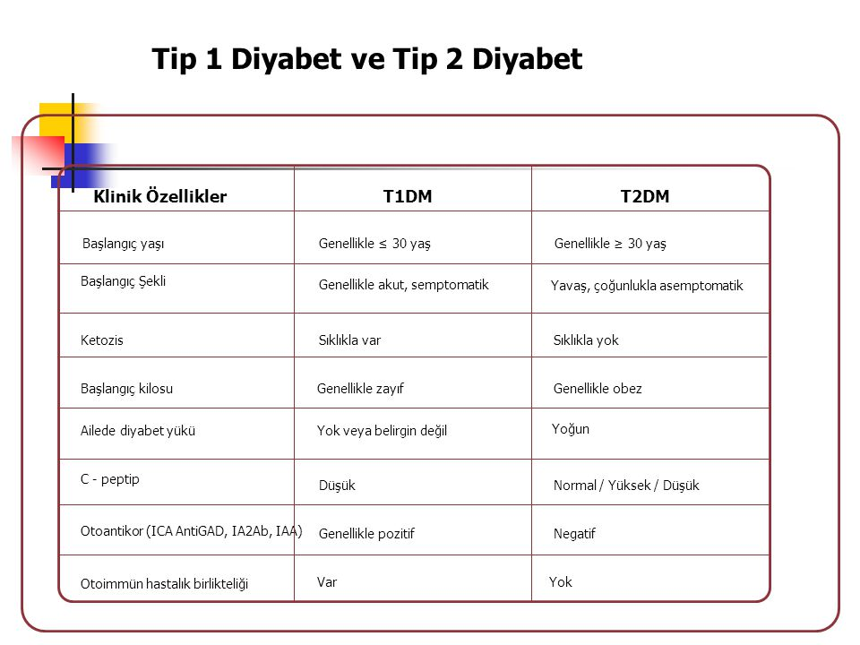 Tip 1 Diyabet ve Tip 2 Diyabet