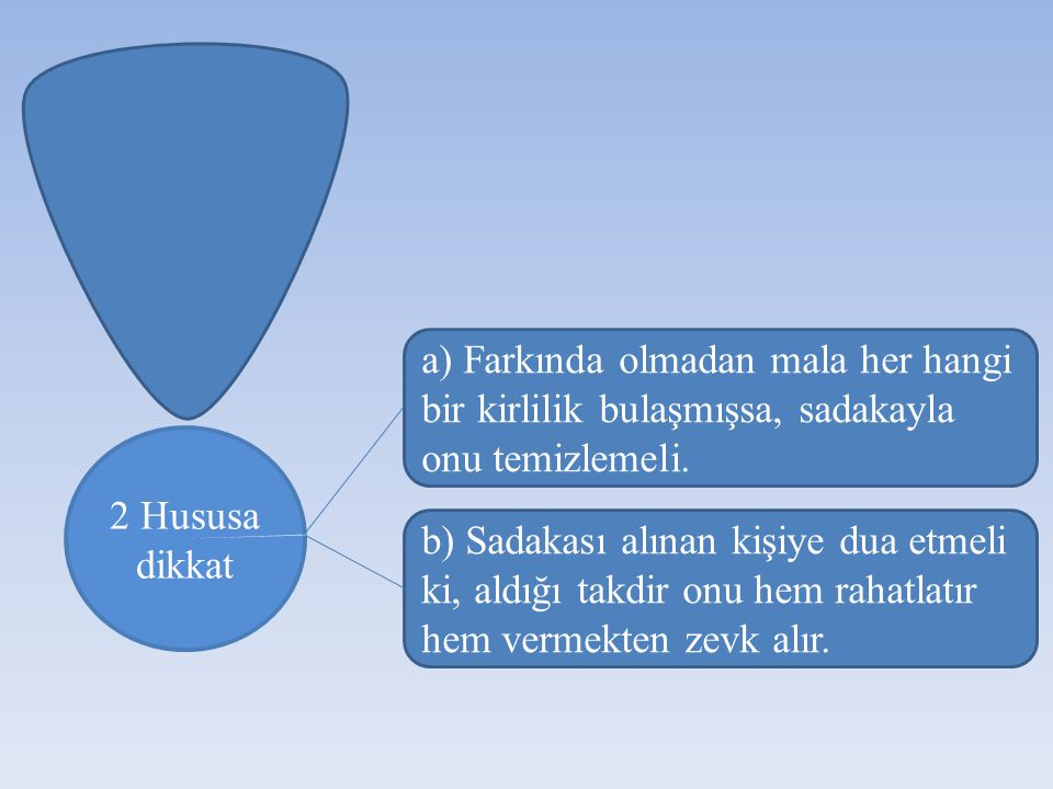 a) Farkında olmadan mala her hangi bir kirlilik bulaşmışsa, sadakayla onu temizlemeli.