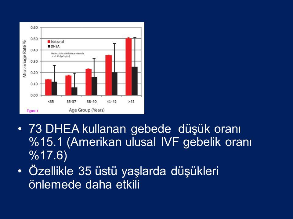 73 DHEA kullanan gebede düşük oranı %15