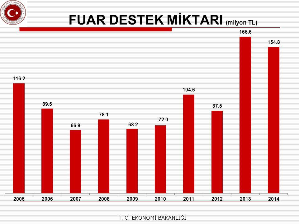 FUAR DESTEK MİKTARI (milyon TL)