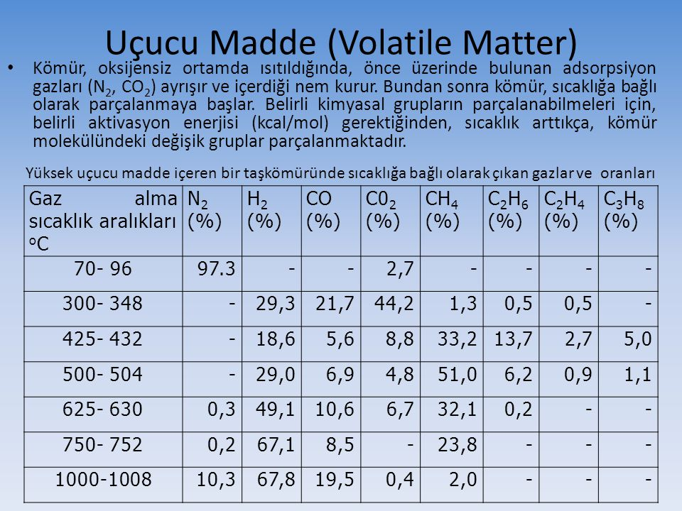 Uçucu Madde (Volatile Matter)