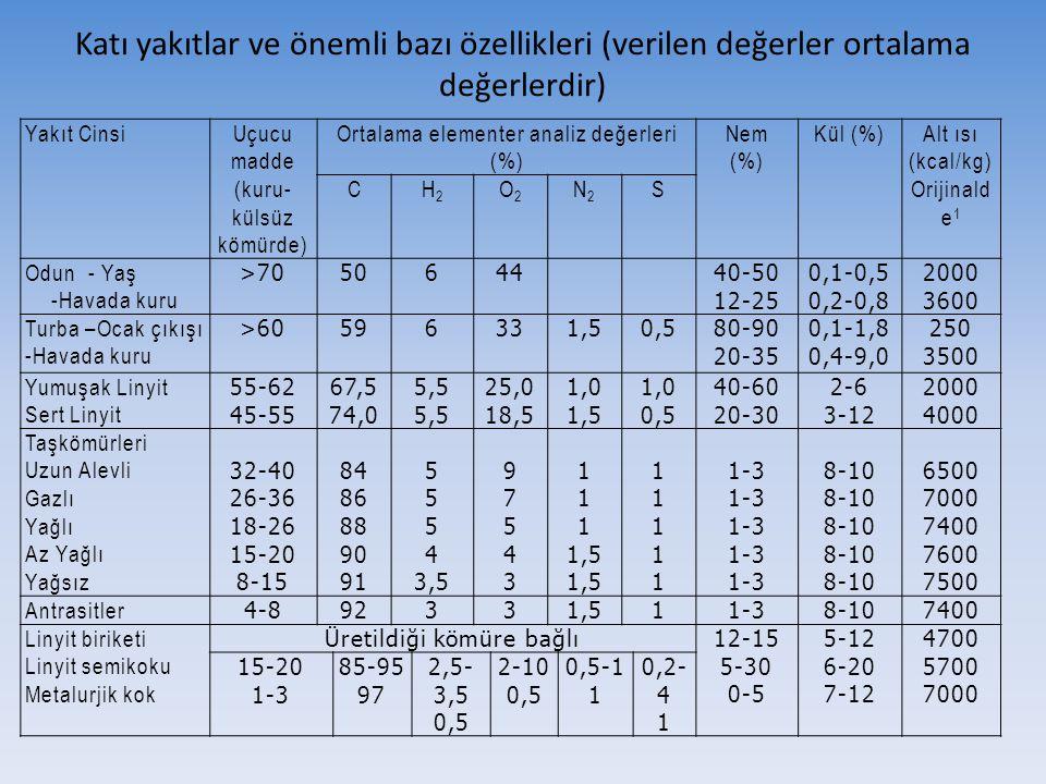 Katı yakıtlar ve önemli bazı özellikleri (verilen değerler ortalama değerlerdir)