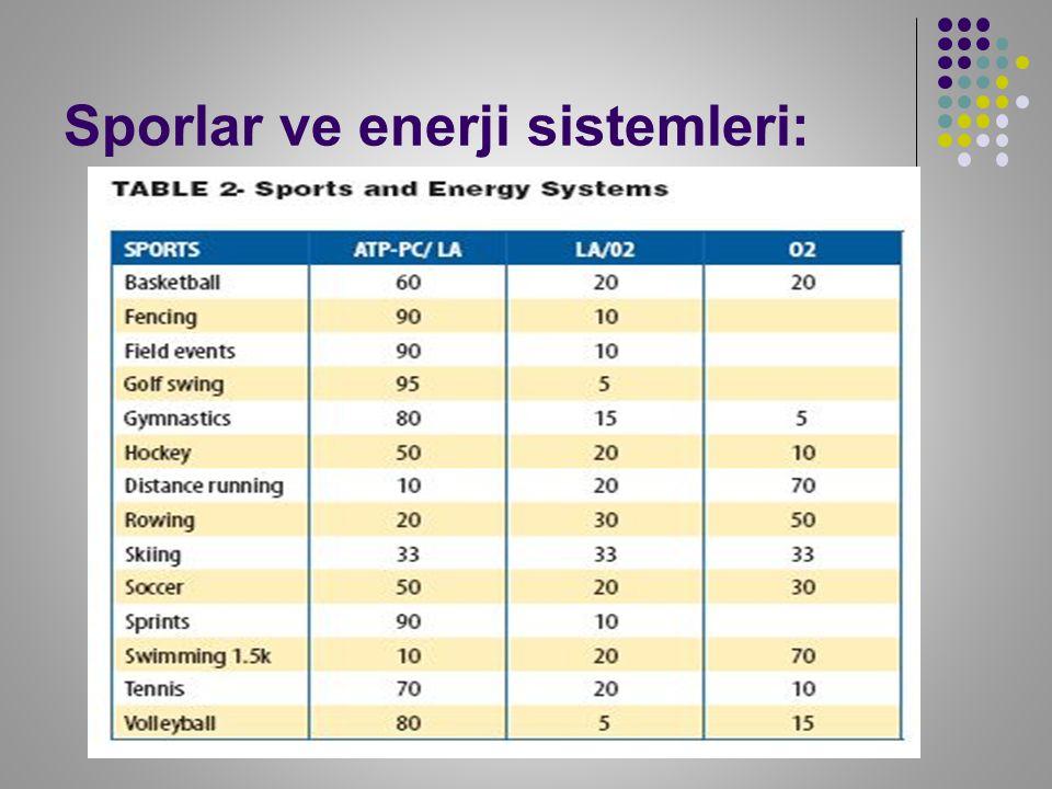 Sporlar ve enerji sistemleri: