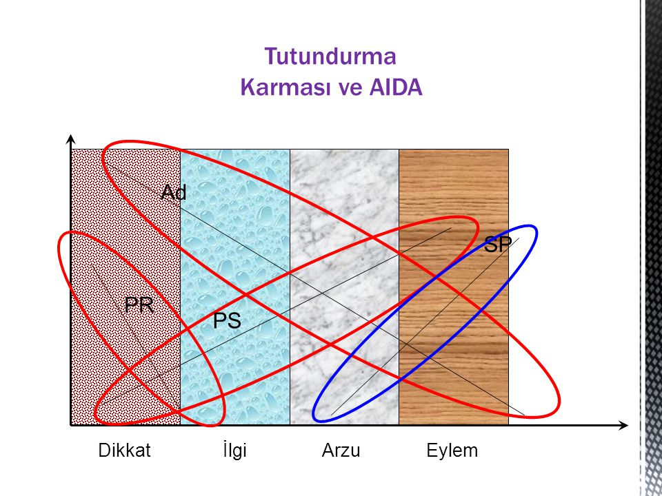 Tutundurma Karması ve AIDA