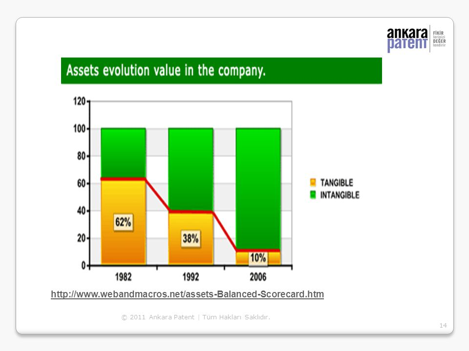 http://www.webandmacros.net/assets-Balanced-Scorecard.htm © 2011 Ankara Patent | Tüm Hakları Saklıdır.