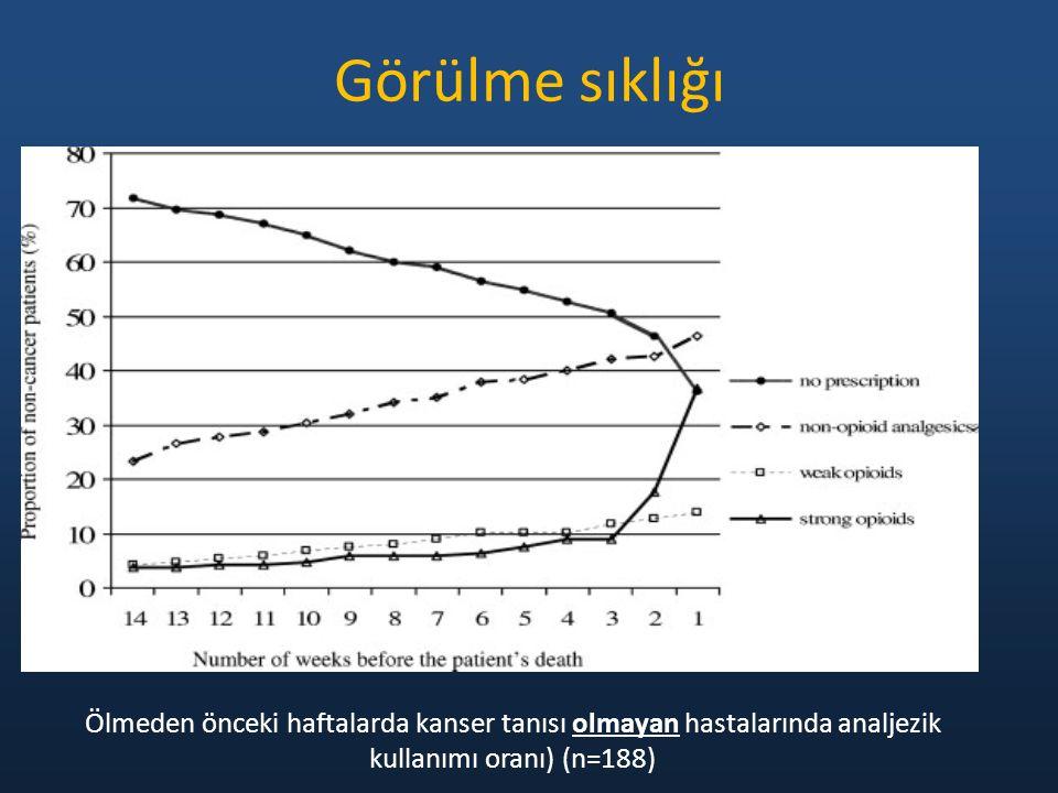 Görülme sıklığı Ölmeden önceki haftalarda kanser tanısı olmayan hastalarında analjezik kullanımı oranı) (n=188)