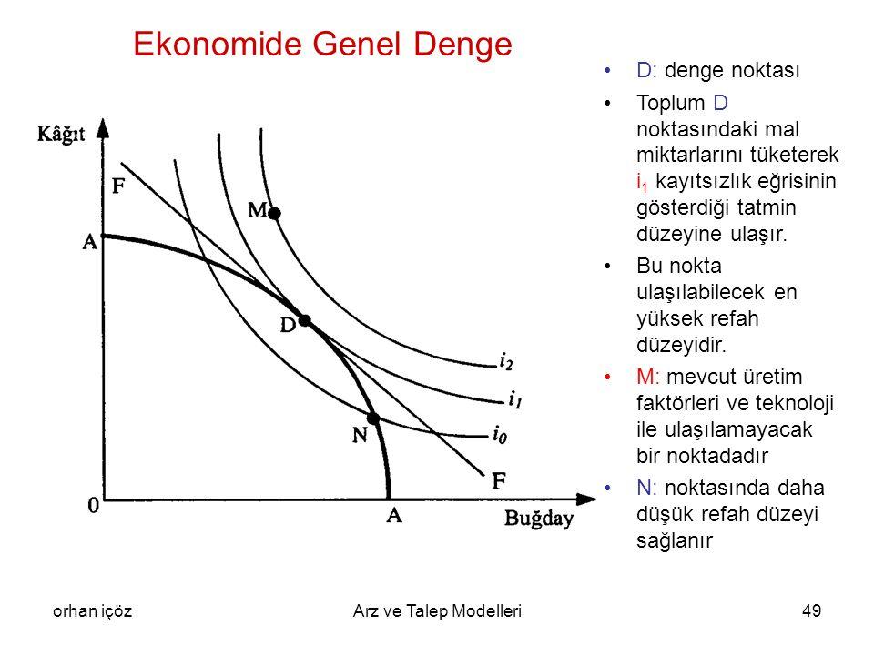 Ekonomide Genel Denge D: denge noktası