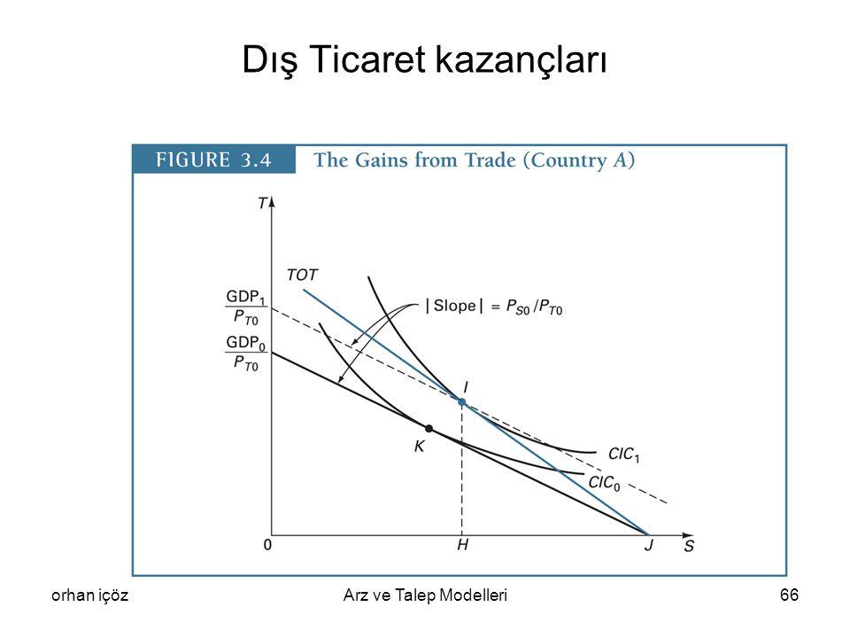 Dış Ticaret kazançları