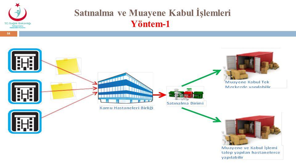 Satınalma ve Muayene Kabul İşlemleri Yöntem-1