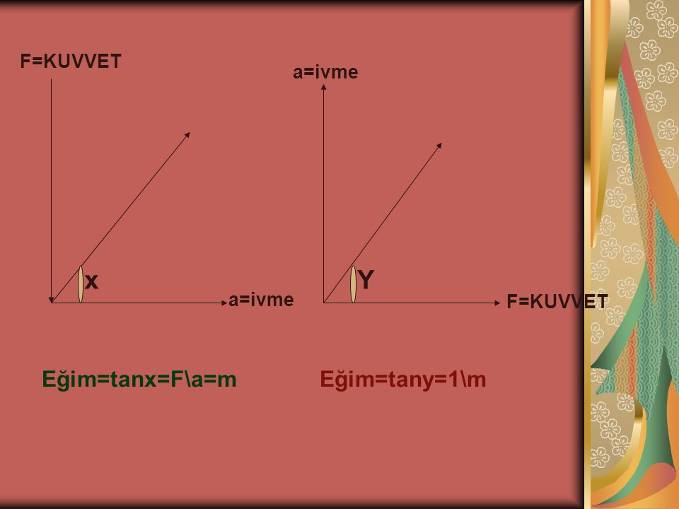 F=KUVVET a=ivme x Y a=ivme F=KUVVET Eğim=tanx=F\a=m Eğim=tany=1\m