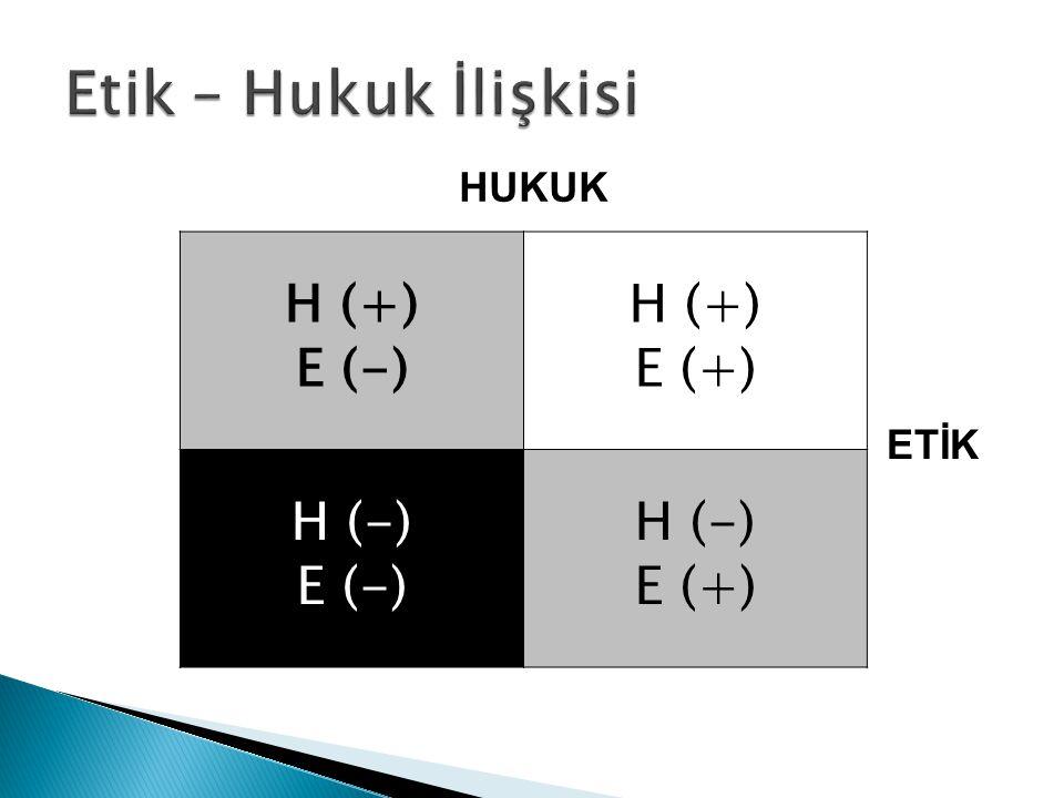 Etik – Hukuk İlişkisi HUKUK H (+) E (-) E (+) H (-) ETİK