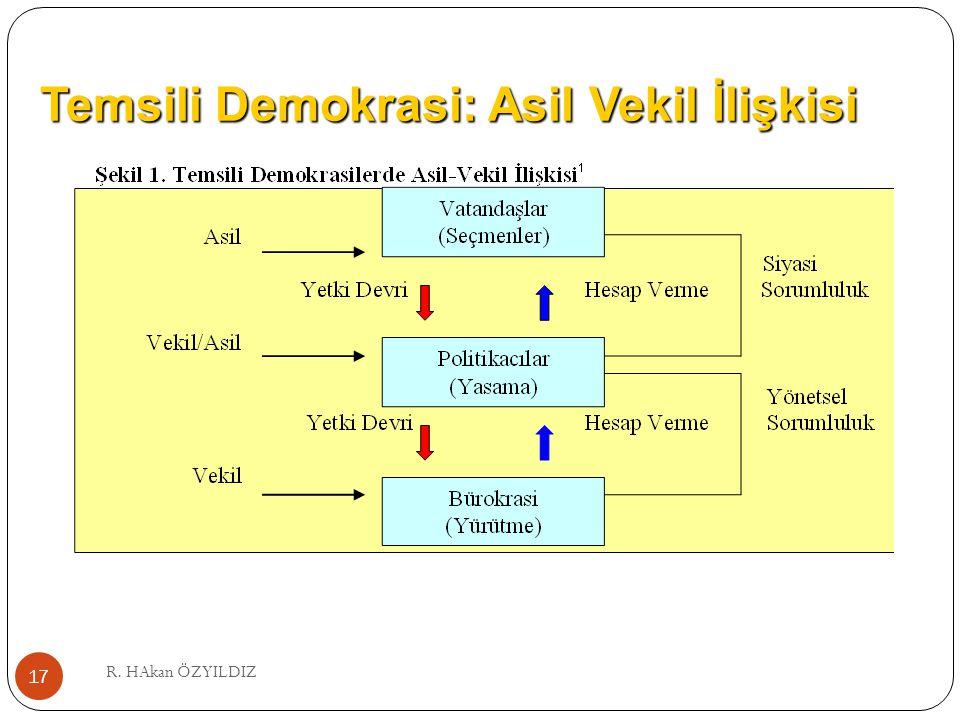 Temsili Demokrasi: Asil Vekil İlişkisi