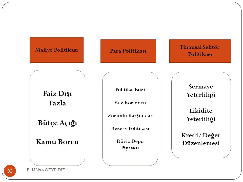 Finansal Sektör Politikası Kredi/ Değer Düzenlemesi