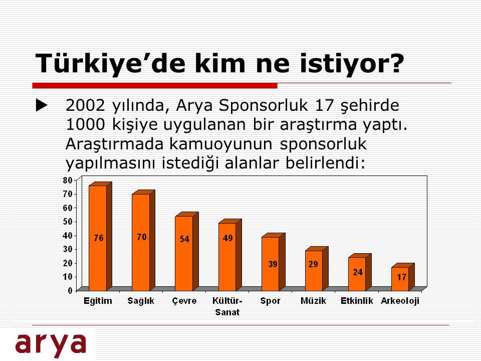Türkiye'de kim ne istiyor