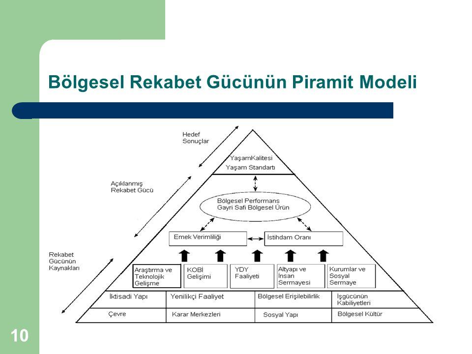 Bölgesel Rekabet Gücünün Piramit Modeli