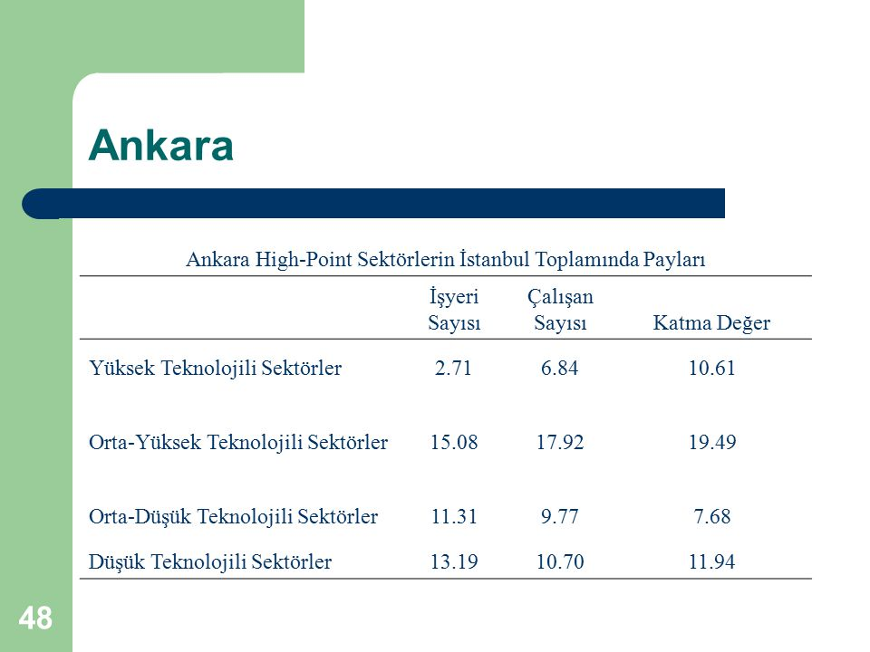 Ankara High-Point Sektörlerin İstanbul Toplamında Payları