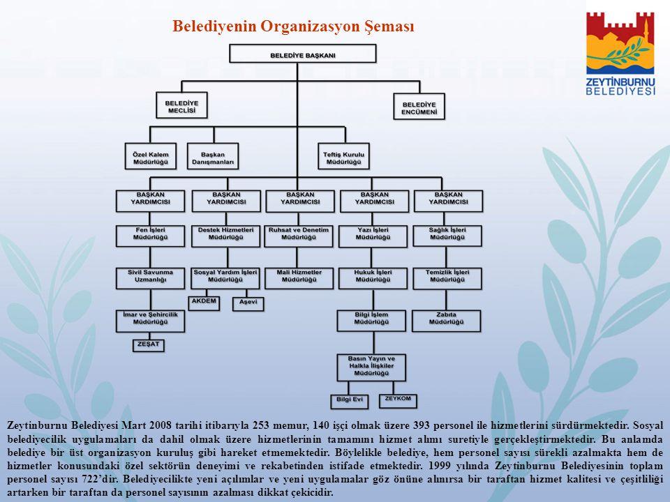 Belediyenin Organizasyon Şeması