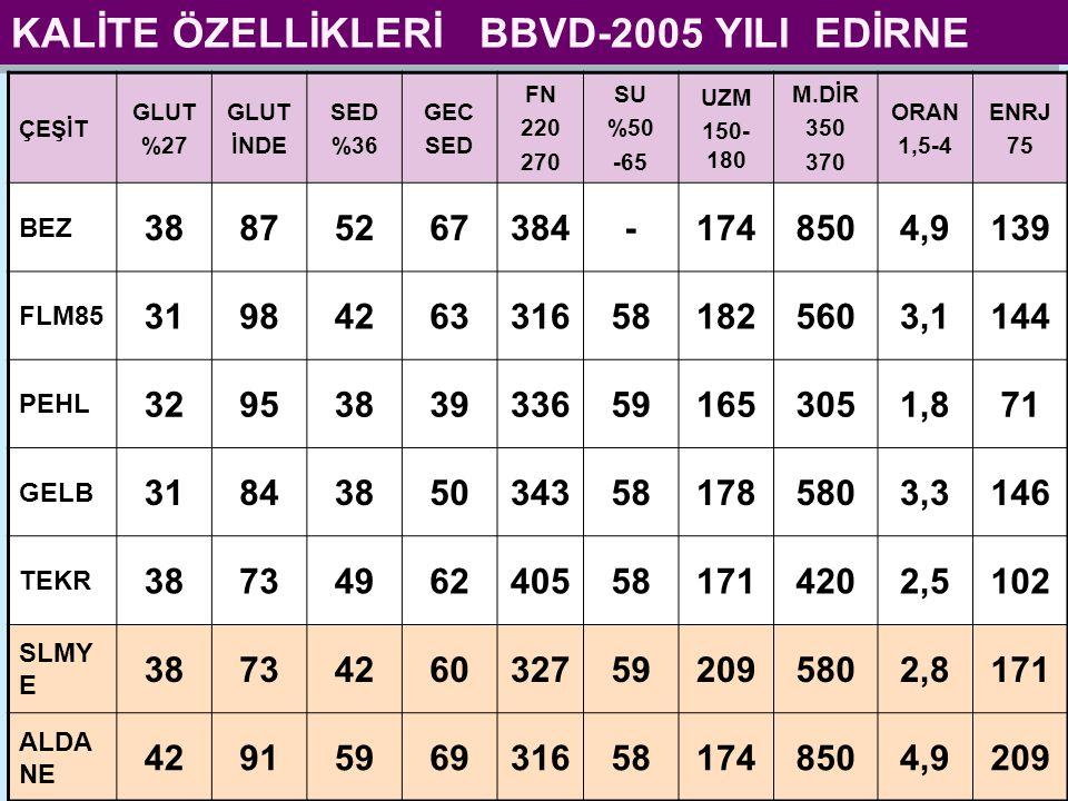 KALİTE ÖZELLİKLERİ BBVD-2005 YILI EDİRNE