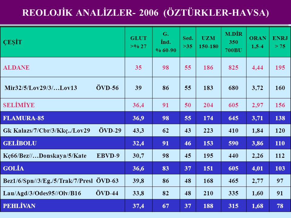 REOLOJİK ANALİZLER- 2006 (ÖZTÜRKLER-HAVSA)