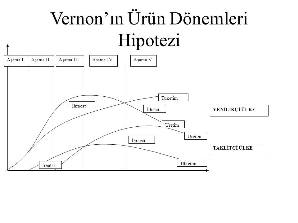 Vernon'ın Ürün Dönemleri Hipotezi