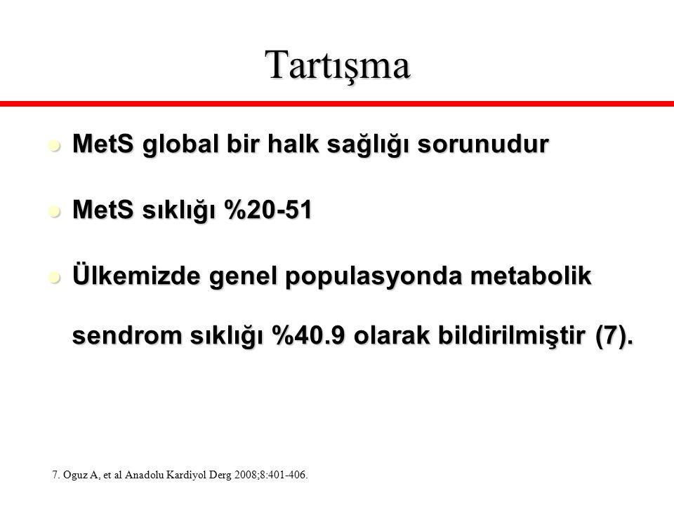 Tartışma MetS global bir halk sağlığı sorunudur MetS sıklığı %20-51