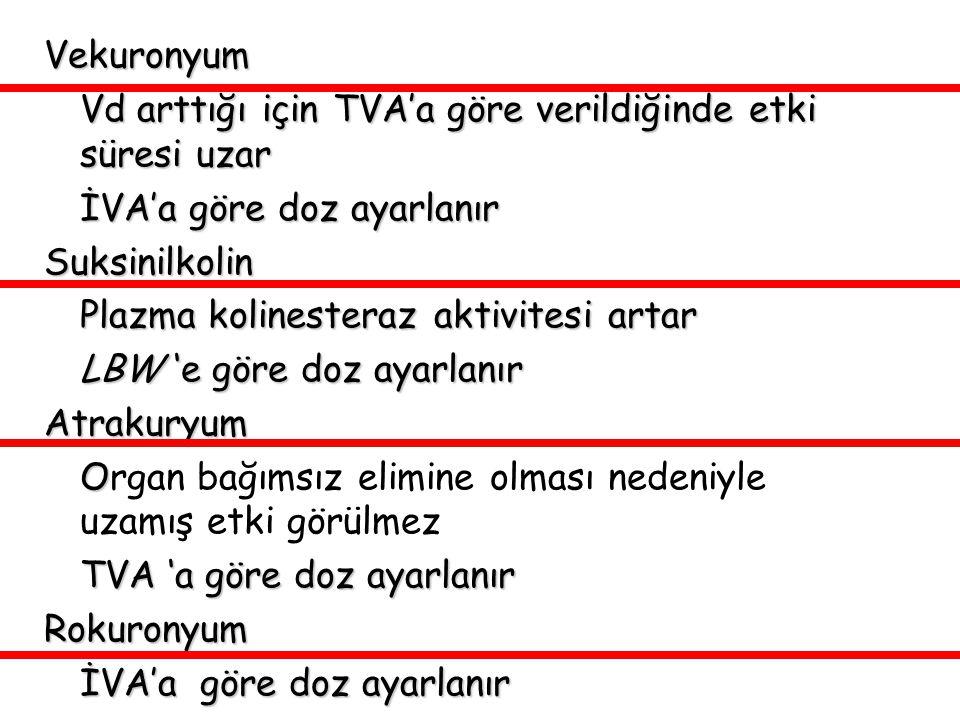 Vekuronyum Vd arttığı için TVA'a göre verildiğinde etki süresi uzar. İVA'a göre doz ayarlanır. Suksinilkolin.
