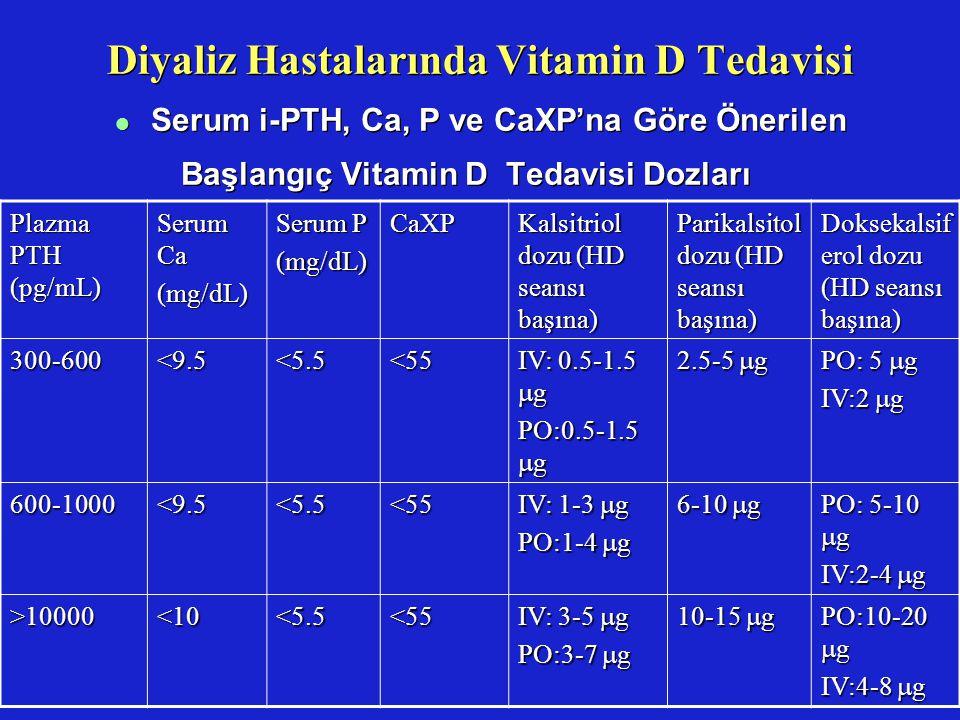 Diyaliz Hastalarında Vitamin D Tedavisi
