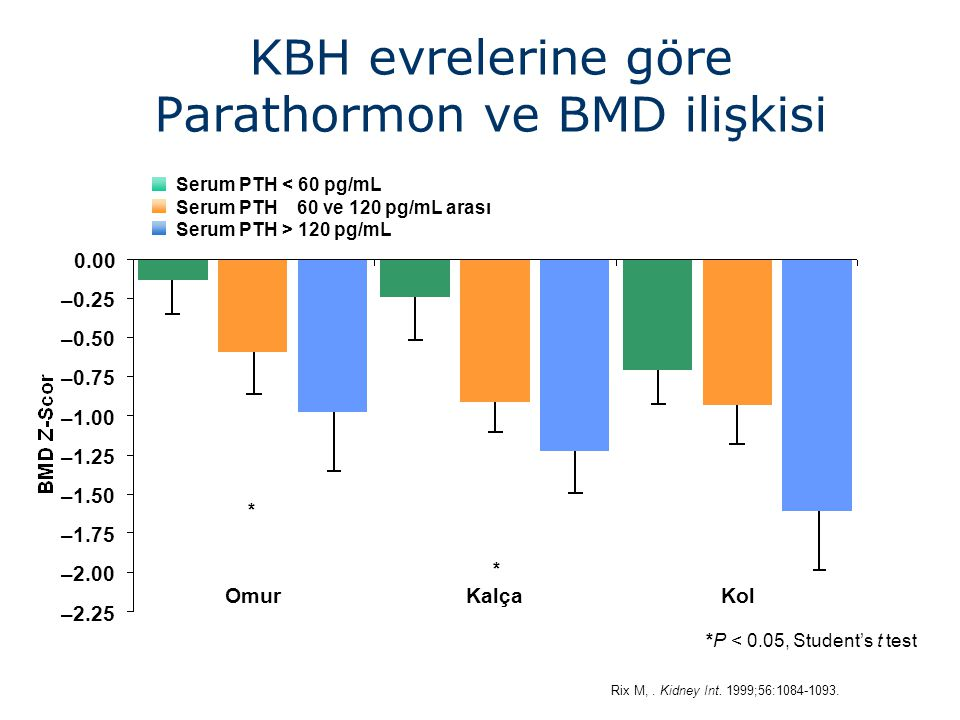 KBH evrelerine göre Parathormon ve BMD ilişkisi