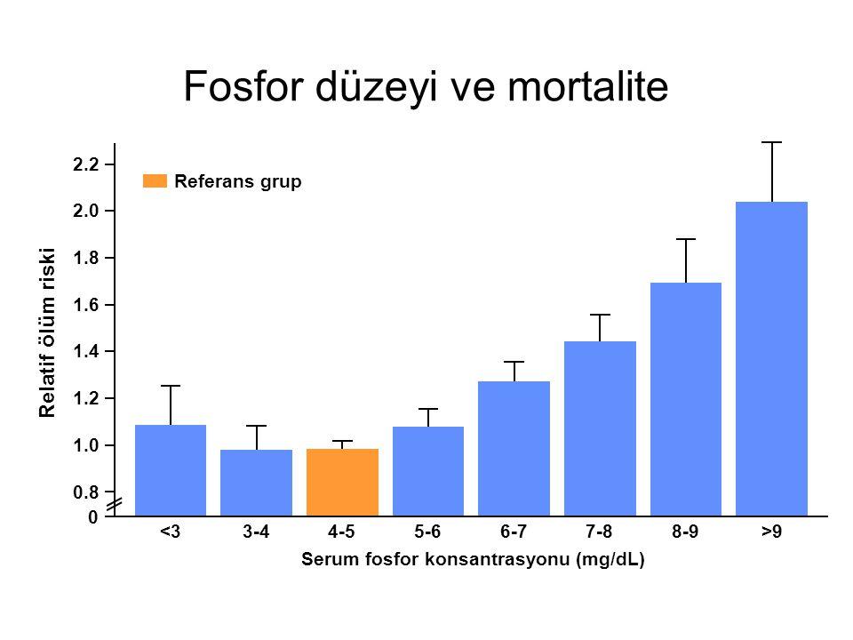 Fosfor düzeyi ve mortalite
