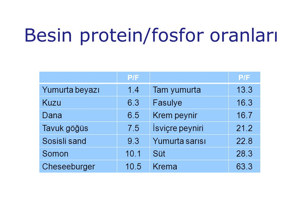 Besin protein/fosfor oranları