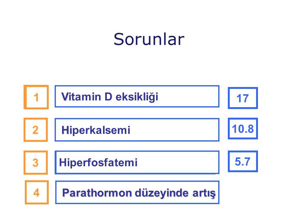Sorunlar 1 1 17 2 10.8 3 5.7 4 Vitamin D eksikliği Hiperkalsemi