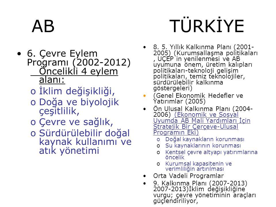 AB TÜRKİYE 6. Çevre Eylem Programı (2002-2012)