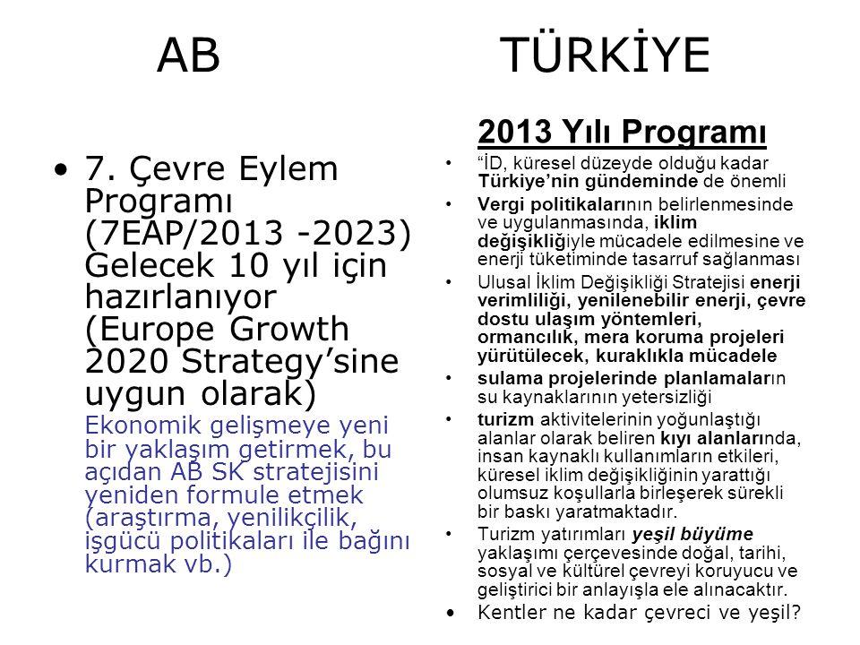 AB TÜRKİYE 7. Çevre Eylem Programı (7EAP/2013 -2023)