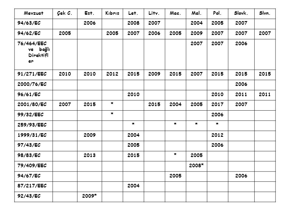 Mevzuat Çek C. Est. Kıbrıs. Let. Litv. Mac. Mal. Pol. Slovk. Slvn. 94/63/EC. 2006. 2008.